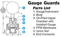Gauge Guards 2
