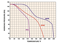 Operating Temperature / Pressure
